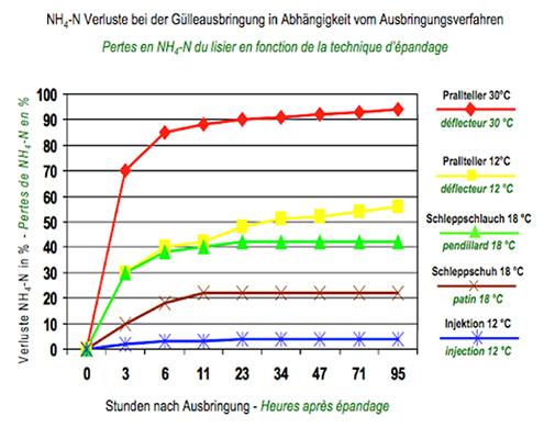 Verluste NH4-N unterschiedlicher Techniken der Gülle Ausbringung nach Döhler KTBL Darmstadt