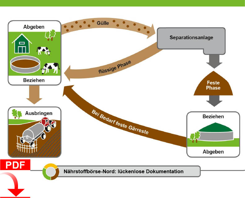 Download Blunk Dienstleistung Agrar: Gülle Separation